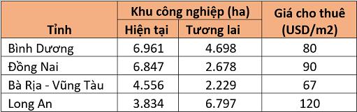 Nguồn: JLL Việt Nam, tính đến quý 2