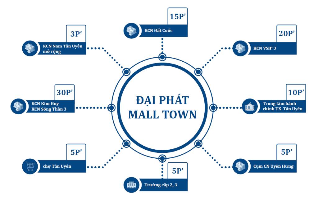 Liên kết tiền ích vùng của Đại Phát Mall Town